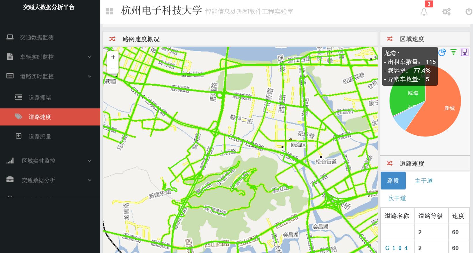 3 ,城市交通热点区域分析